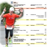 Trainingsplan Marathon, Halbmarathon und andere Laufdistanzen